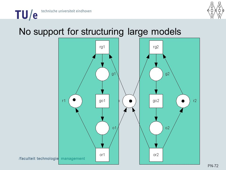 /faculteit technologie management PN-72 No support for structuring large models