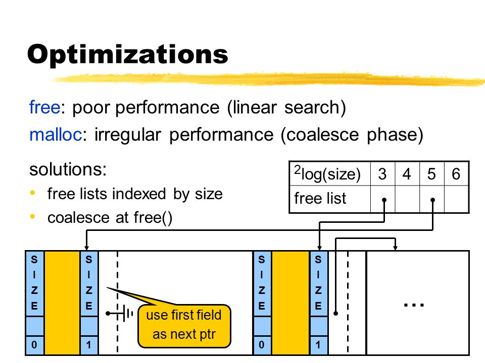 Optimizations free: poor performance (linear search) malloc: irregular performance (coalesce phase) solutions: free lists indexed by size coalesce at free() SIZESIZE S 0 in use SIZESIZE S 1 free SIZESIZE S 1 SIZESIZE S 0 SIZESIZE S 1...