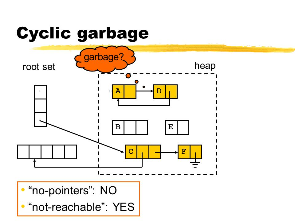 Cyclic garbage C E F B heap root set D A garbage no-pointers : NO not-reachable : YES