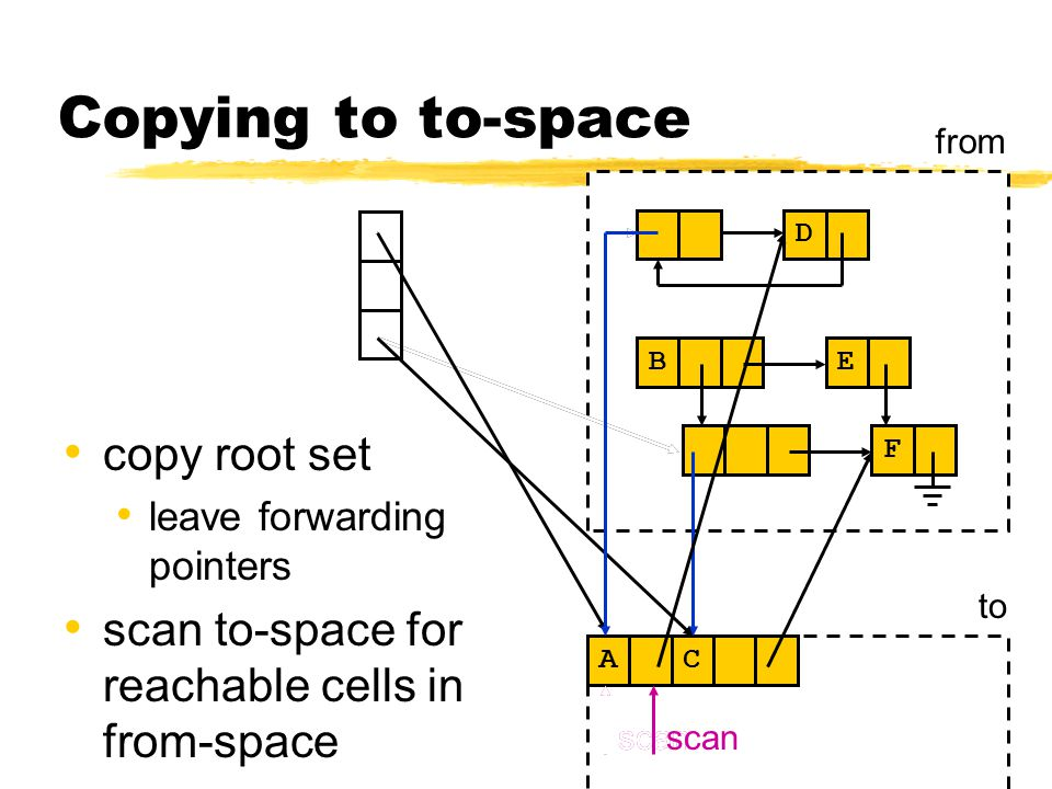 Copying to to-space copy root set leave forwarding pointers scan to-space for reachable cells in from-space C D E F B from to A C A scan