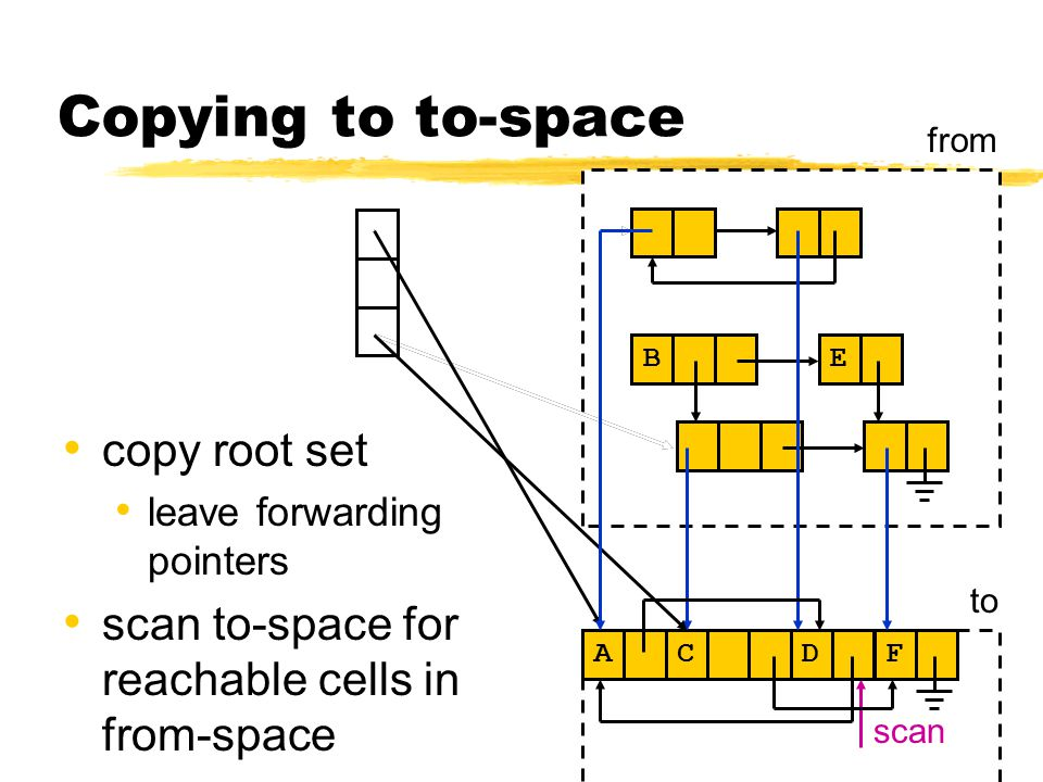 Copying to to-space copy root set leave forwarding pointers scan to-space for reachable cells in from-space C E B from to A C scan A D F