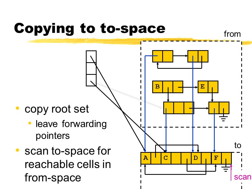 Copying to to-space copy root set leave forwarding pointers scan to-space for reachable cells in from-space C E B from to A C A D F scan