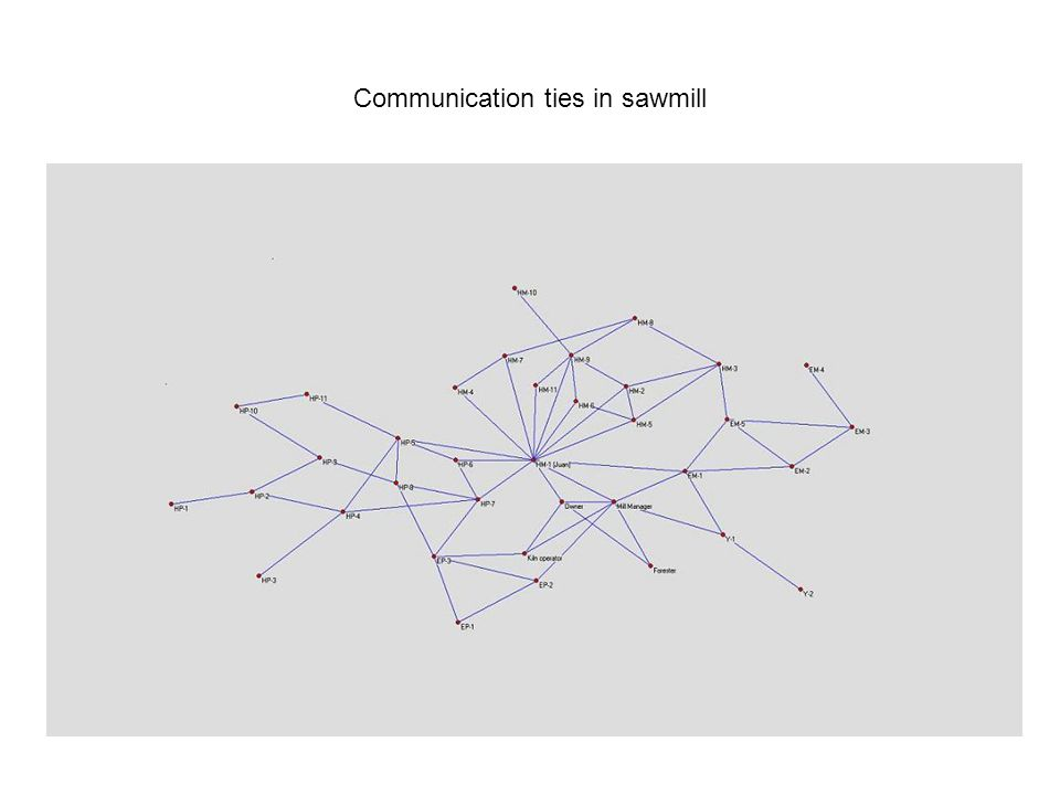 Index of literature and acknowlegement - Exploatory Social Network Analysis with Pajek; W.