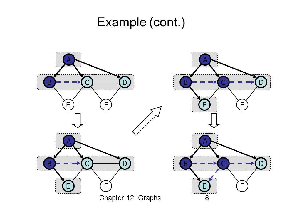 Chapter 12: Graphs8 Example (cont.) CB A E D F CB A E D F CB A E D F CB A E D F