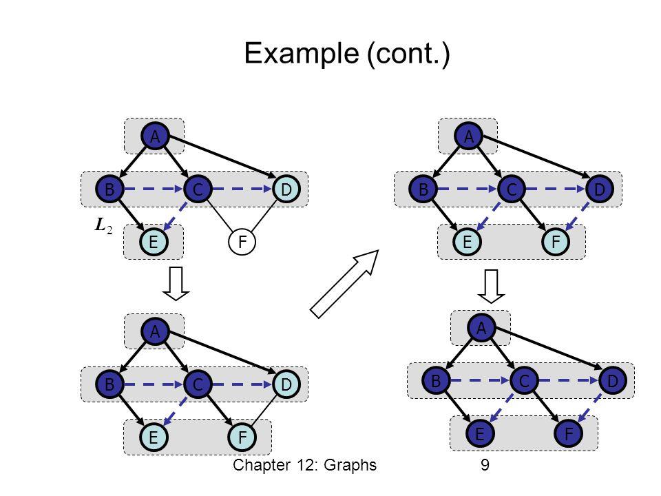 Chapter 12: Graphs9 Example (cont.) CB A E D F L2L2 CB A E D F CB A E D F CB A E D F