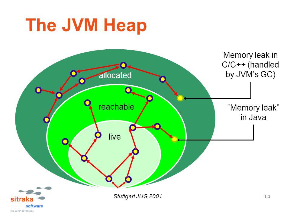 Stuttgart JUG 200114 allocated reachable live The JVM Heap Memory leak in Java Memory leak in C/C++ (handled by JVM's GC)
