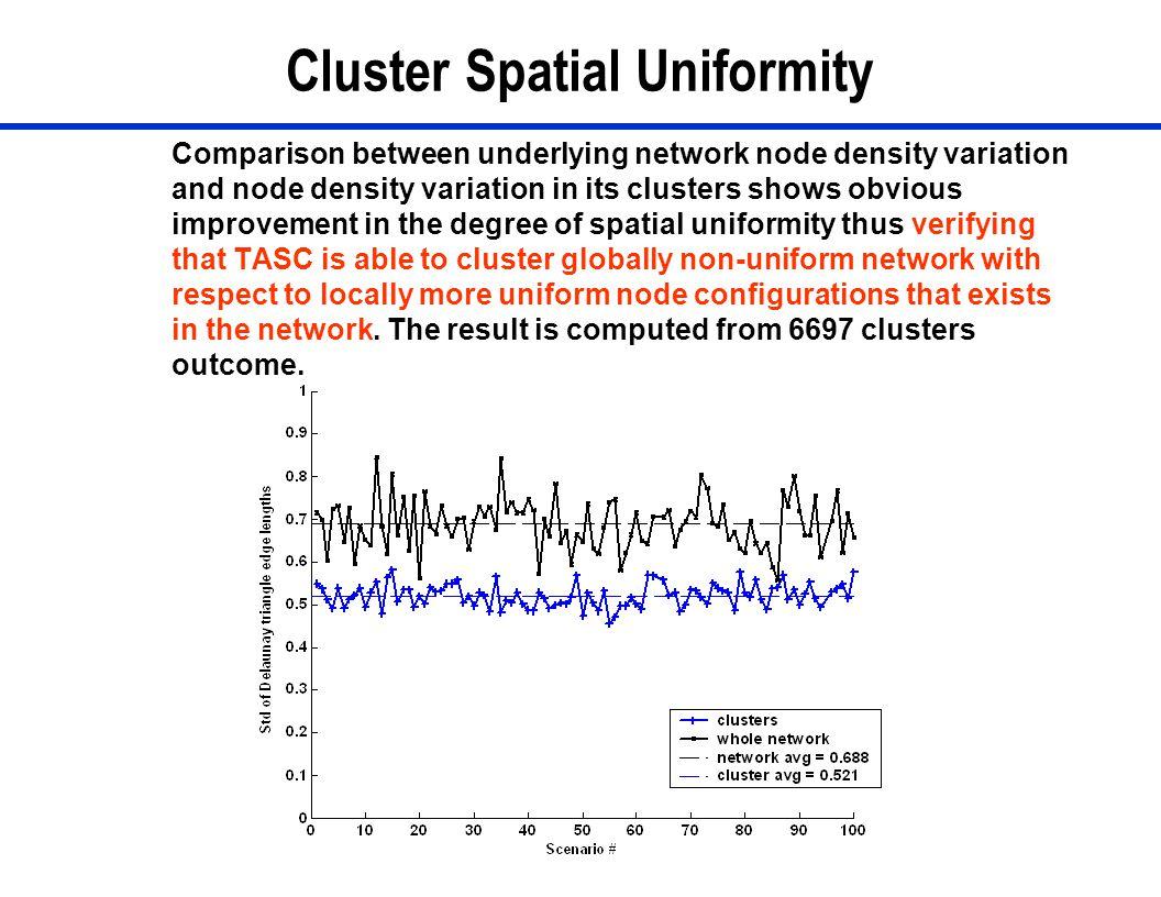 30 Cluster Spatial Uniformity Comparison between underlying network node density variation and node density variation in its clusters shows obvious im