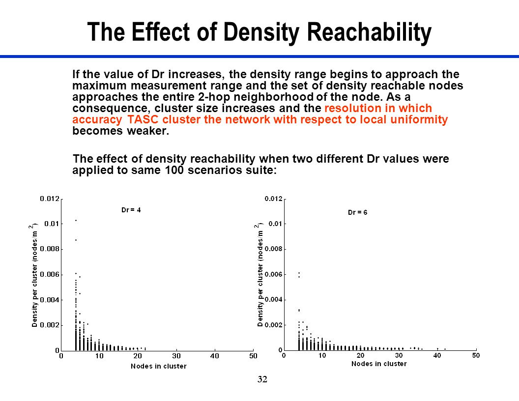 32 The Effect of Density Reachability If the value of Dr increases, the density range begins to approach the maximum measurement range and the set of