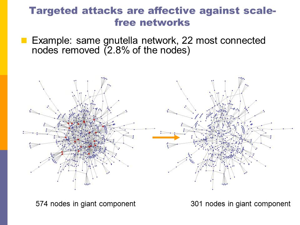 Targeted attacks are affective against scale- free networks Example: same gnutella network, 22 most connected nodes removed (2.8% of the nodes) 301 nodes in giant component574 nodes in giant component