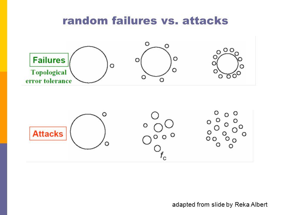 random failures vs. attacks adapted from slide by Reka Albert