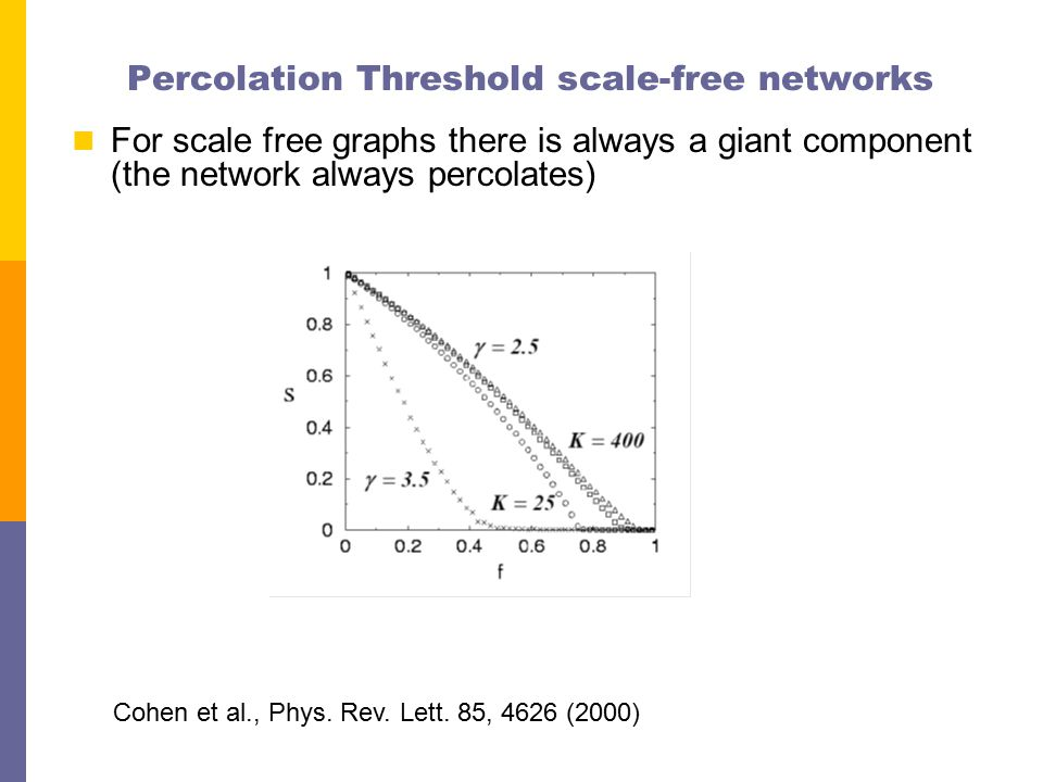 Percolation Threshold scale-free networks For scale free graphs there is always a giant component (the network always percolates) Cohen et al., Phys.
