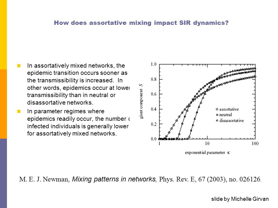 How does assortative mixing impact SIR dynamics.