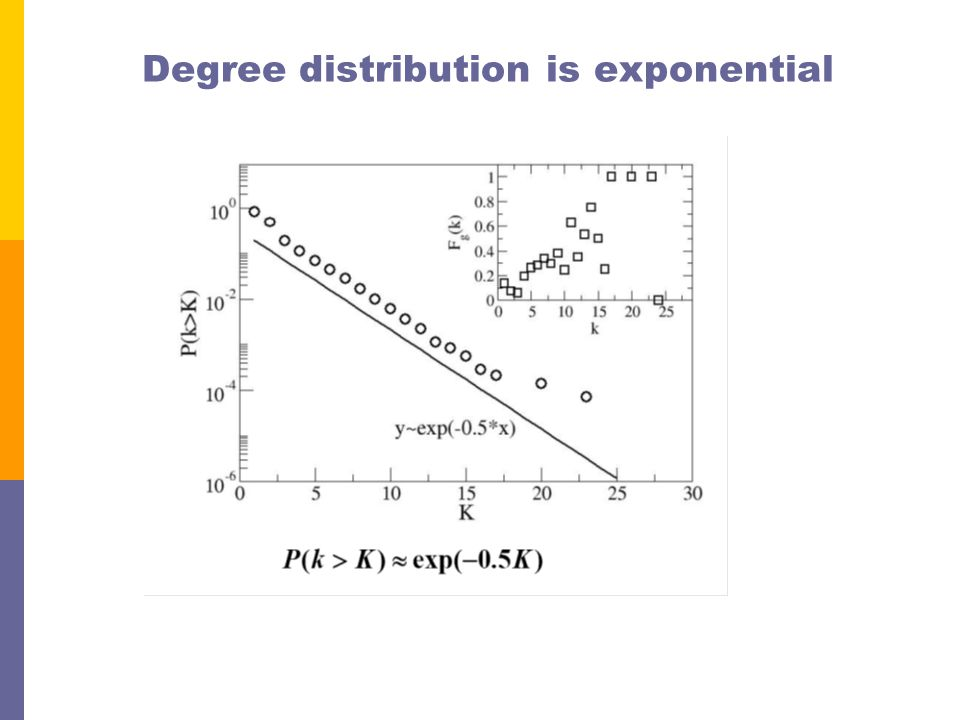 Degree distribution is exponential