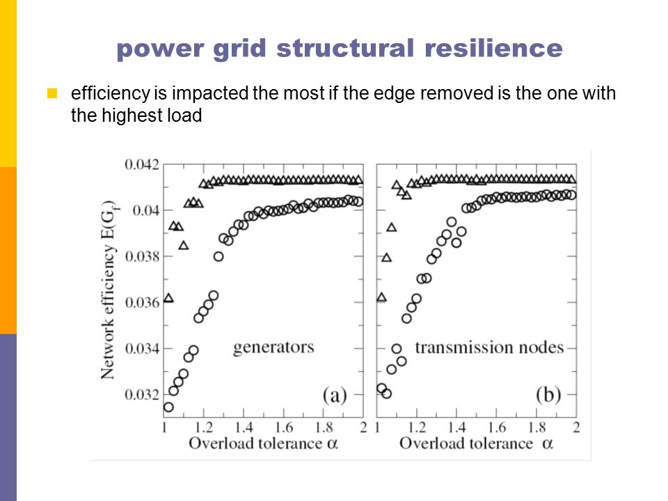 power grid structural resilience efficiency is impacted the most if the edge removed is the one with the highest load