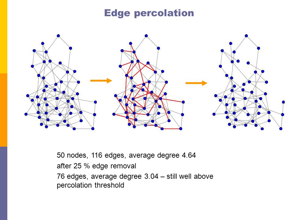 Percolation threshold in Erdos-Renyi Graphs average degree size of giant component av deg = 0.99av deg = 1.18 av deg = 3.96 Percolation theshold: how many edges have to be removed before the giant component disappears.