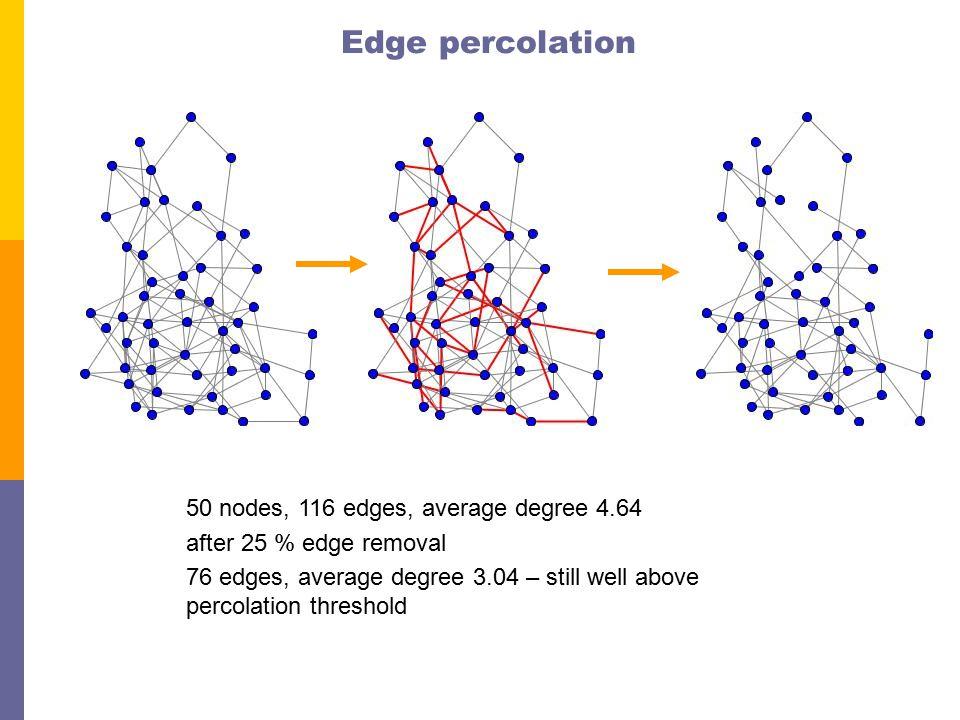 Edge percolation 50 nodes, 116 edges, average degree 4.64 after 25 % edge removal 76 edges, average degree 3.04 – still well above percolation threshold