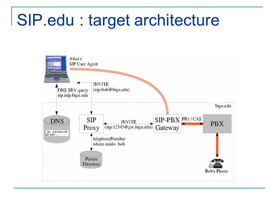 SIP.edu : target architecture