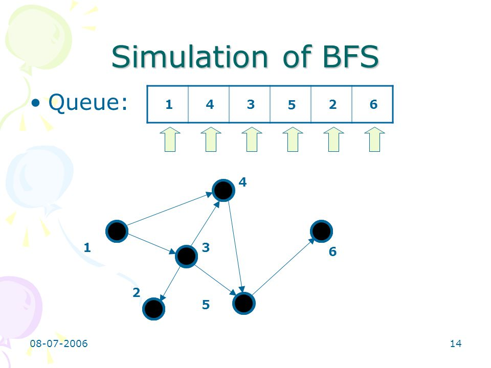 08-07-200614 1 4 3 2 5 6 Simulation of BFS Queue: 143 5 26