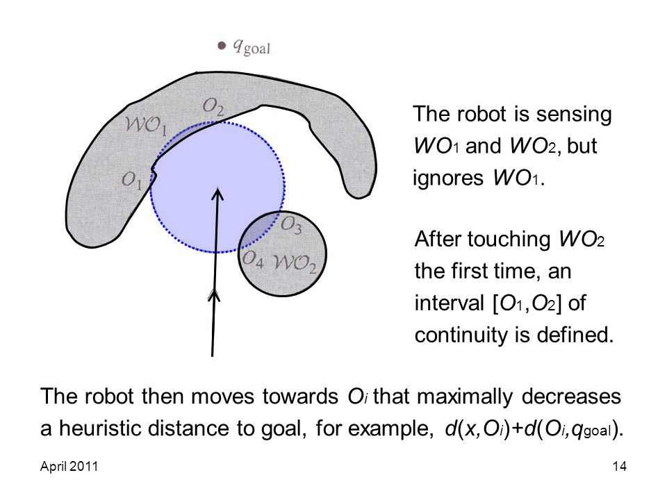 April 201114 The robot is sensing WO 1 and WO 2, but ignores WO 1. After touching WO 2 the first time, an interval [O 1,O 2 ] of continuity is defined