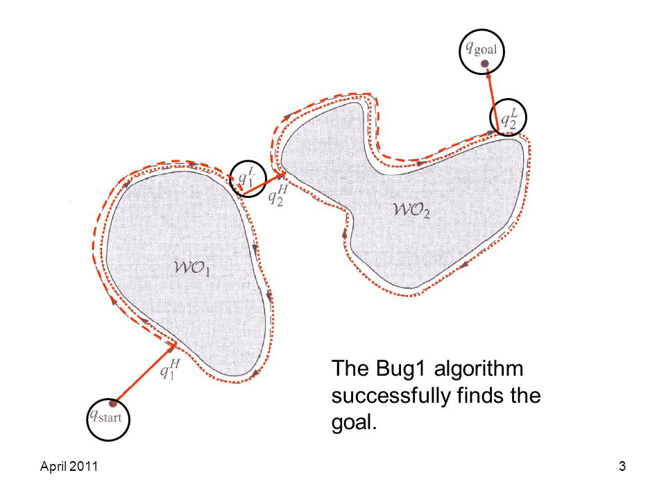 April 20113 The Bug1 algorithm successfully finds the goal.