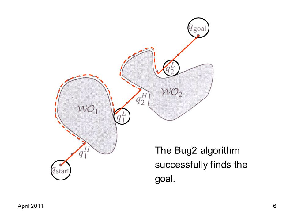 April 20116 The Bug2 algorithm successfully finds the goal.