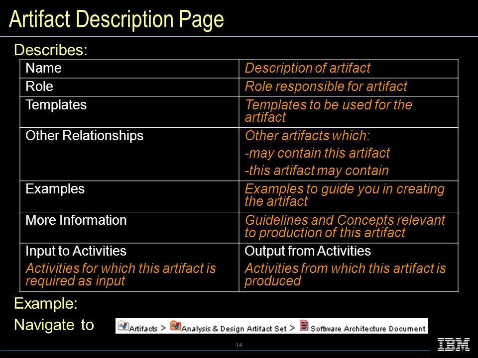14 Artifact Description Page Describes: NameDescription of artifact RoleRole responsible for artifact TemplatesTemplates to be used for the artifact Other RelationshipsOther artifacts which: -may contain this artifact -this artifact may contain ExamplesExamples to guide you in creating the artifact More InformationGuidelines and Concepts relevant to production of this artifact Input to Activities Activities for which this artifact is required as input Output from Activities Activities from which this artifact is produced Example: Navigate to