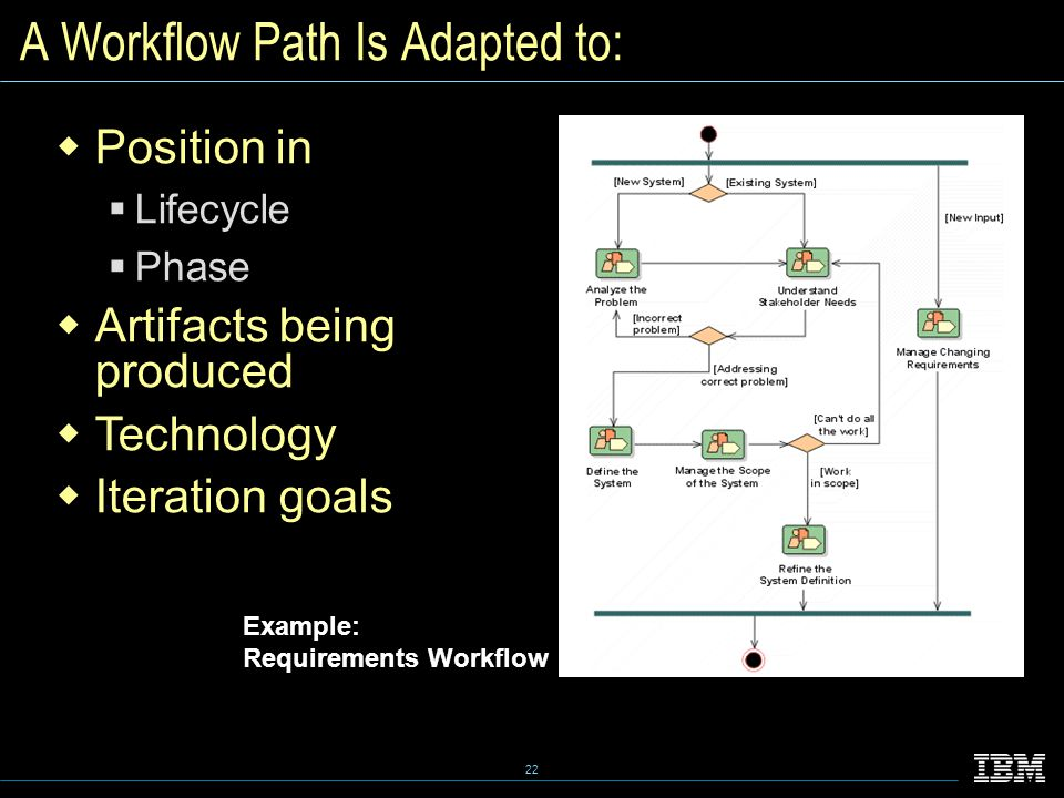 22 A Workflow Path Is Adapted to:  Position in  Lifecycle  Phase  Artifacts being produced  Technology  Iteration goals Example: Requirements Workflow