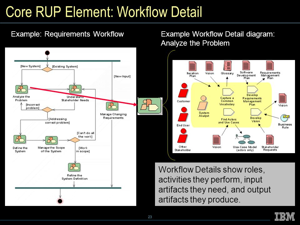 23 Core RUP Element: Workflow Detail Example: Requirements WorkflowExample Workflow Detail diagram: Analyze the Problem Workflow Details show roles, activities they perform, input artifacts they need, and output artifacts they produce.