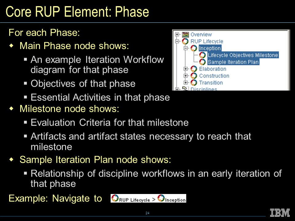 24 Core RUP Element: Phase For each Phase:  Main Phase node shows:  An example Iteration Workflow diagram for that phase  Objectives of that phase  Essential Activities in that phase  Milestone node shows:  Evaluation Criteria for that milestone  Artifacts and artifact states necessary to reach that milestone  Sample Iteration Plan node shows:  Relationship of discipline workflows in an early iteration of that phase Example: Navigate to