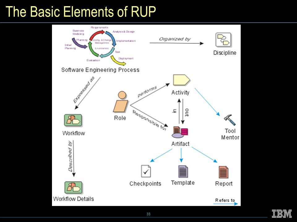33 The Basic Elements of RUP