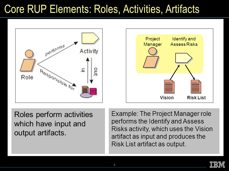 6 Core RUP Elements: Roles, Activities, Artifacts Roles perform activities which have input and output artifacts.