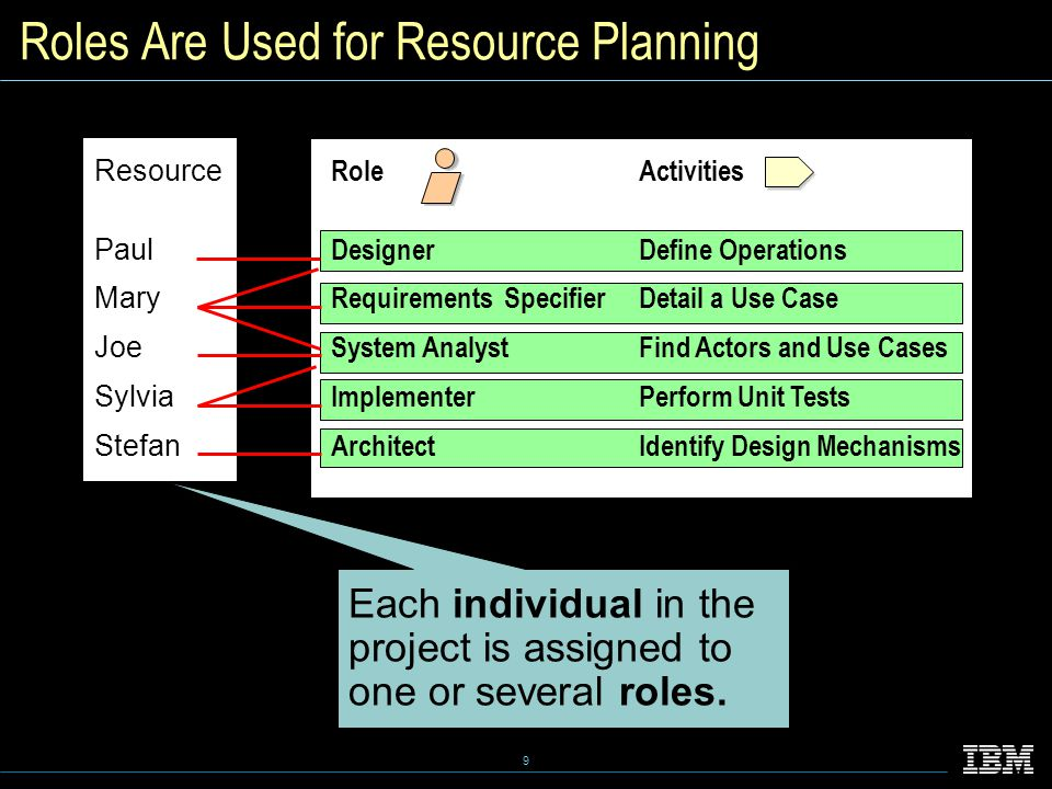 9 Roles Are Used for Resource Planning Each individual in the project is assigned to one or several roles.