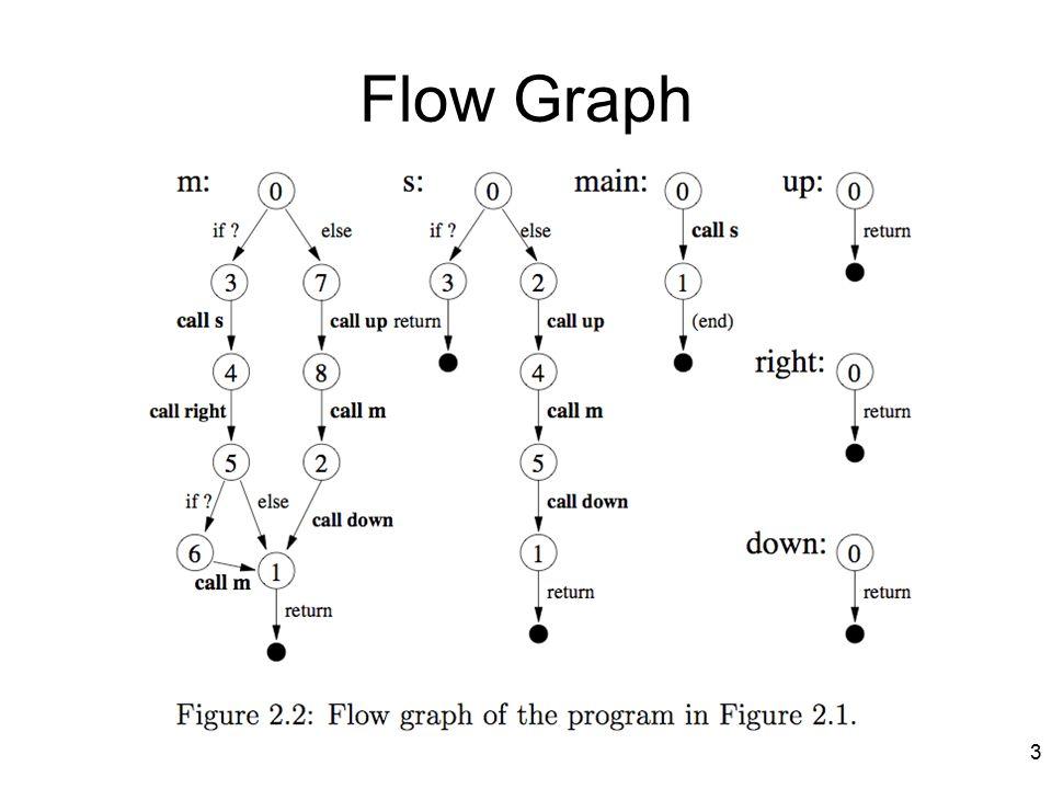 Flow Graph 3