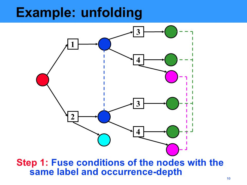 10 Example: unfolding 2 1 4 3 4 3 Step 1: Fuse conditions of the nodes with the same label and occurrence-depth