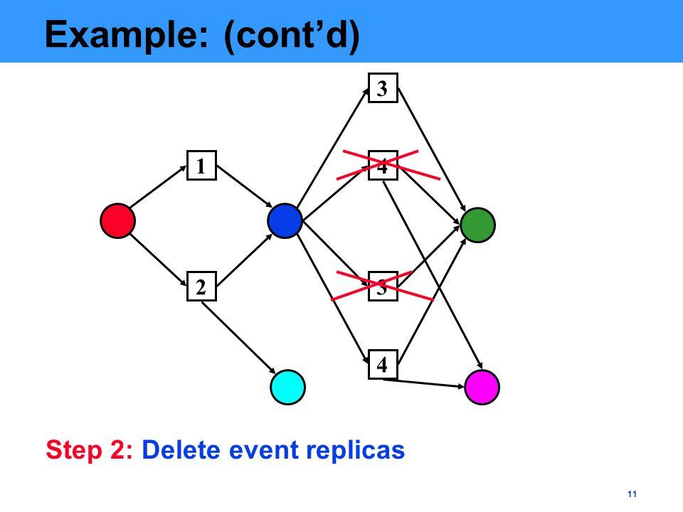 11 Example: (cont'd) 2 1 4 3 4 3 Step 2: Delete event replicas
