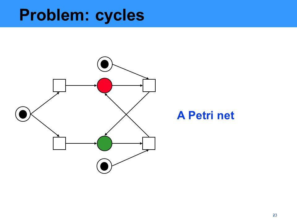 23 Problem: cycles A Petri net