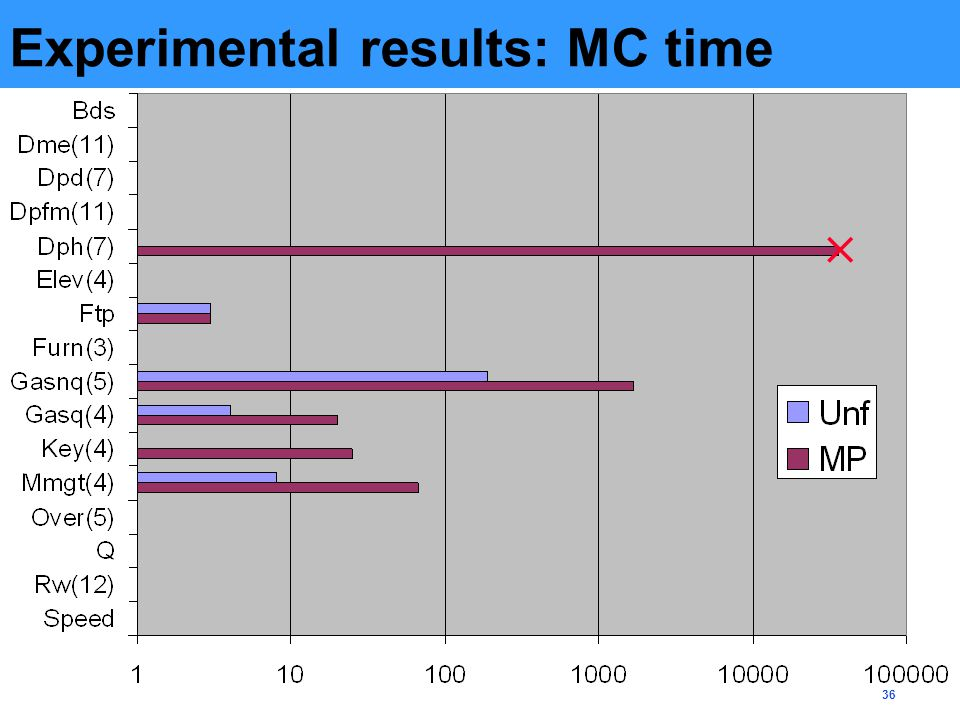 36 Experimental results: MC time 