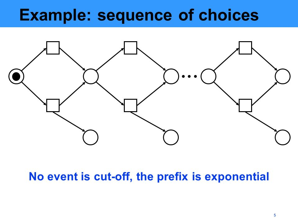 5 Example: sequence of choices No event is cut-off, the prefix is exponential