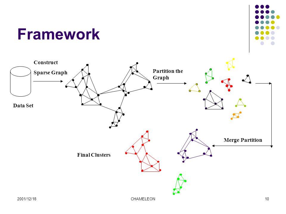 2001/12/18CHAMELEON10 Framework