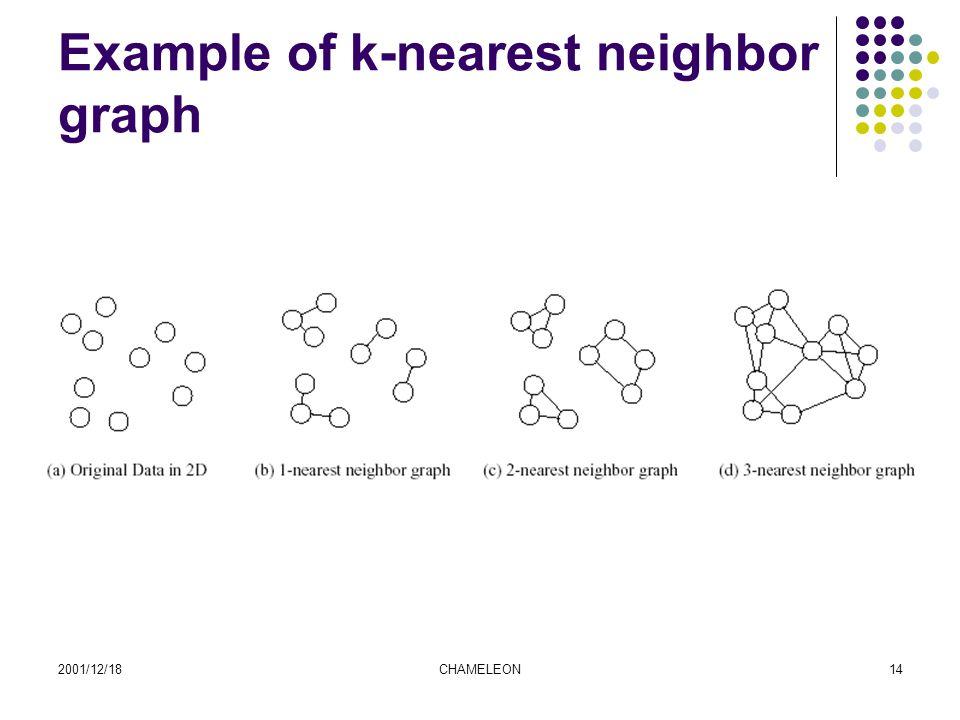 2001/12/18CHAMELEON14 Example of k-nearest neighbor graph