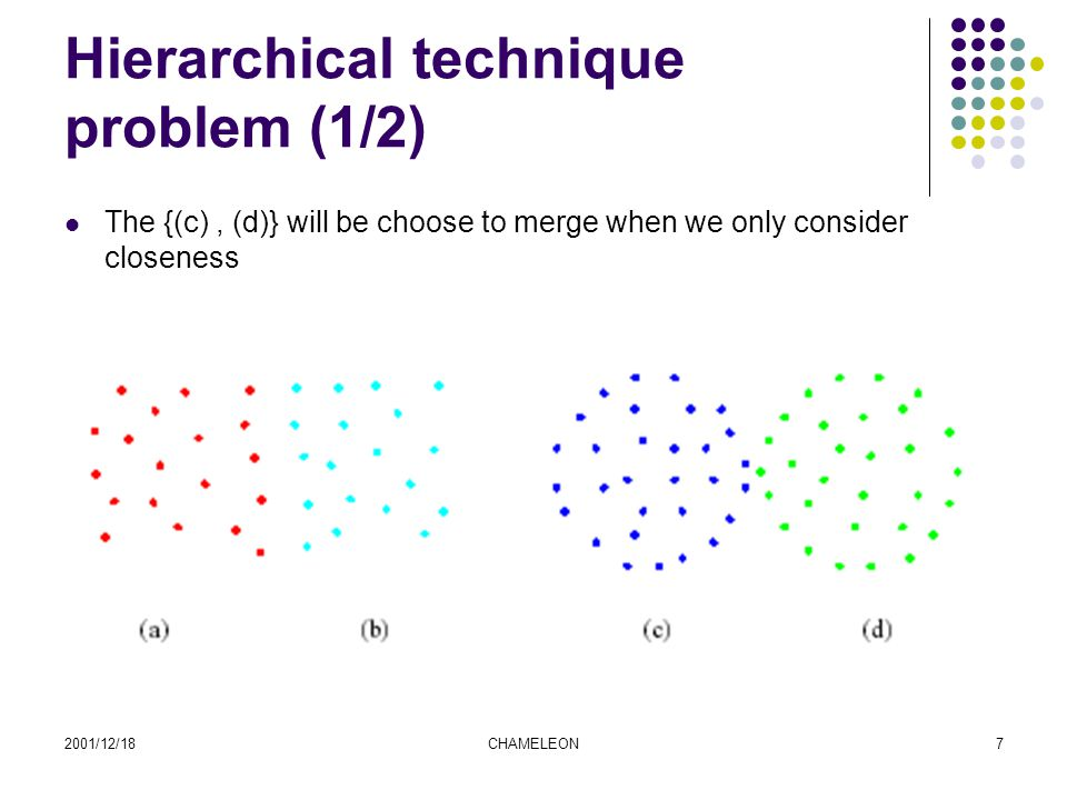 2001/12/18CHAMELEON8 Hierarchical technique problem (2/2) The {(a), (c)} will be choose to merge when we only consider inter- connectivity