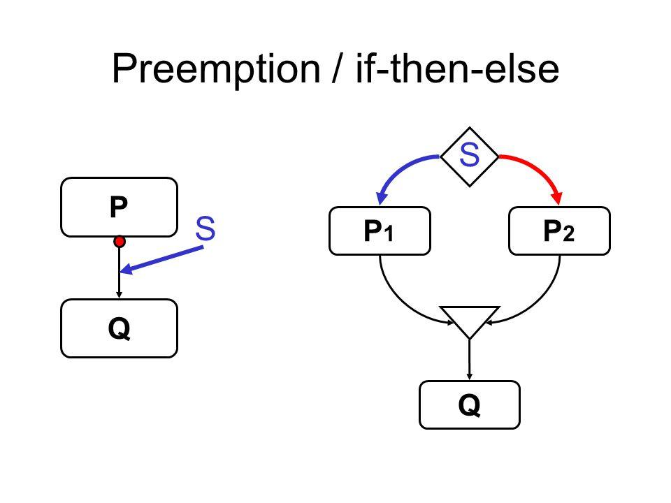 Preemption / if-then-else P Q P1P1 P2P2 Q S S
