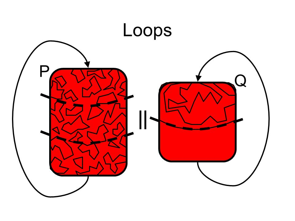 Loops P Q