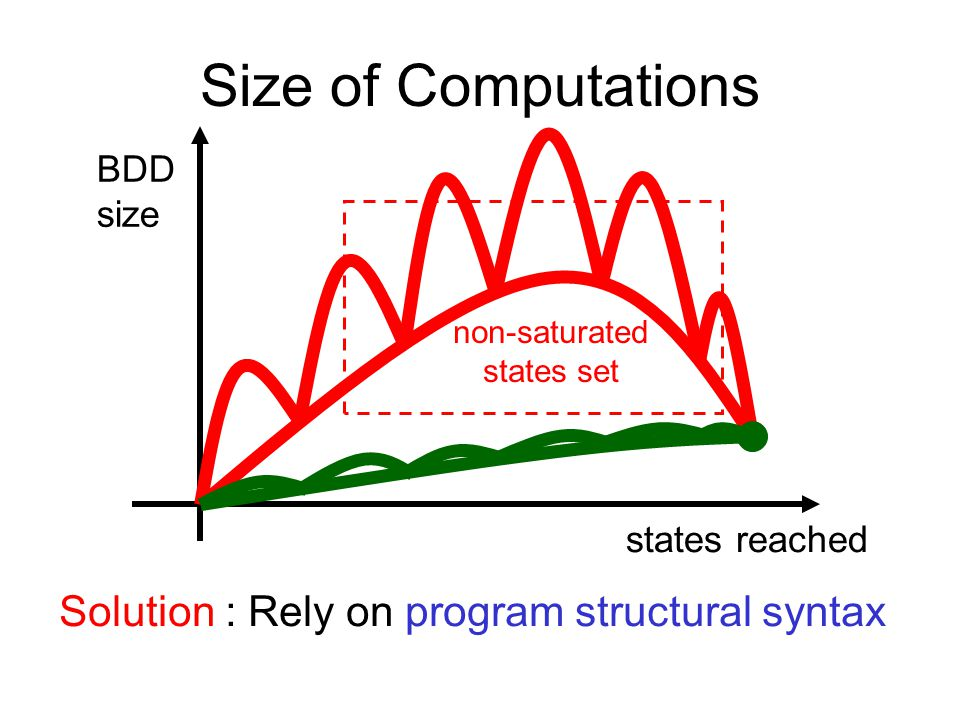Size of Computations Solution : Rely on program structural syntax BDD size states reached non-saturated states set