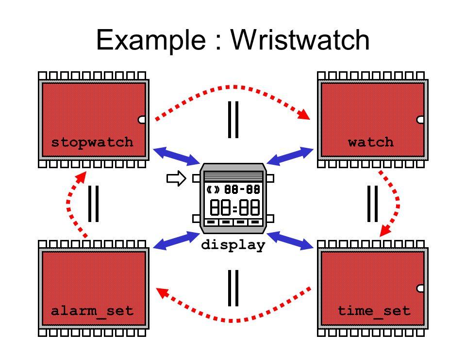 Example : Wristwatch display watch time_setalarm_set stopwatch