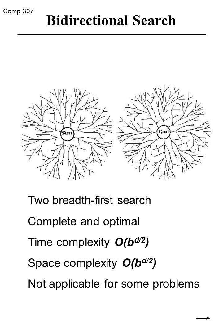 Comp 307 Bidirectional Search Two breadth-first search Complete and optimal Time complexity O(b d/2 ) Space complexity O(b d/2 ) Not applicable for some problems