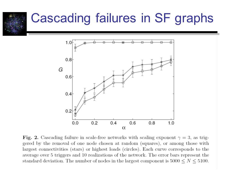 Cascading failures in SF graphs
