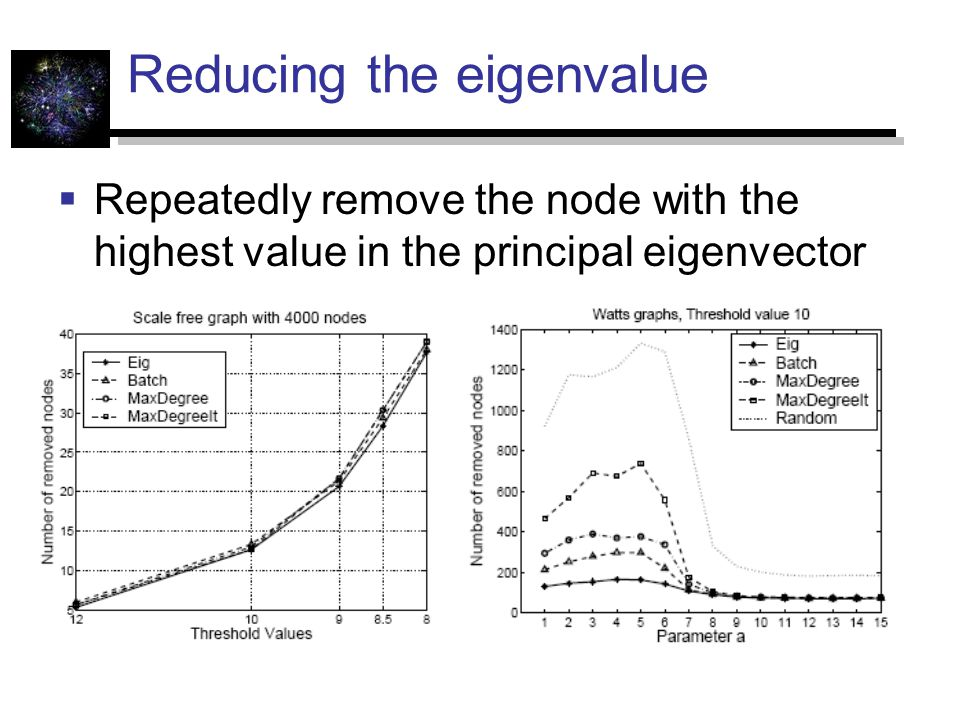 Reducing the eigenvalue  Repeatedly remove the node with the highest value in the principal eigenvector