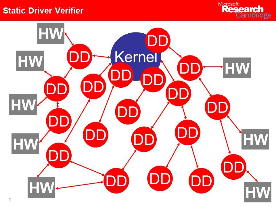 2 Kernel DD HW DD HW Static Driver Verifier