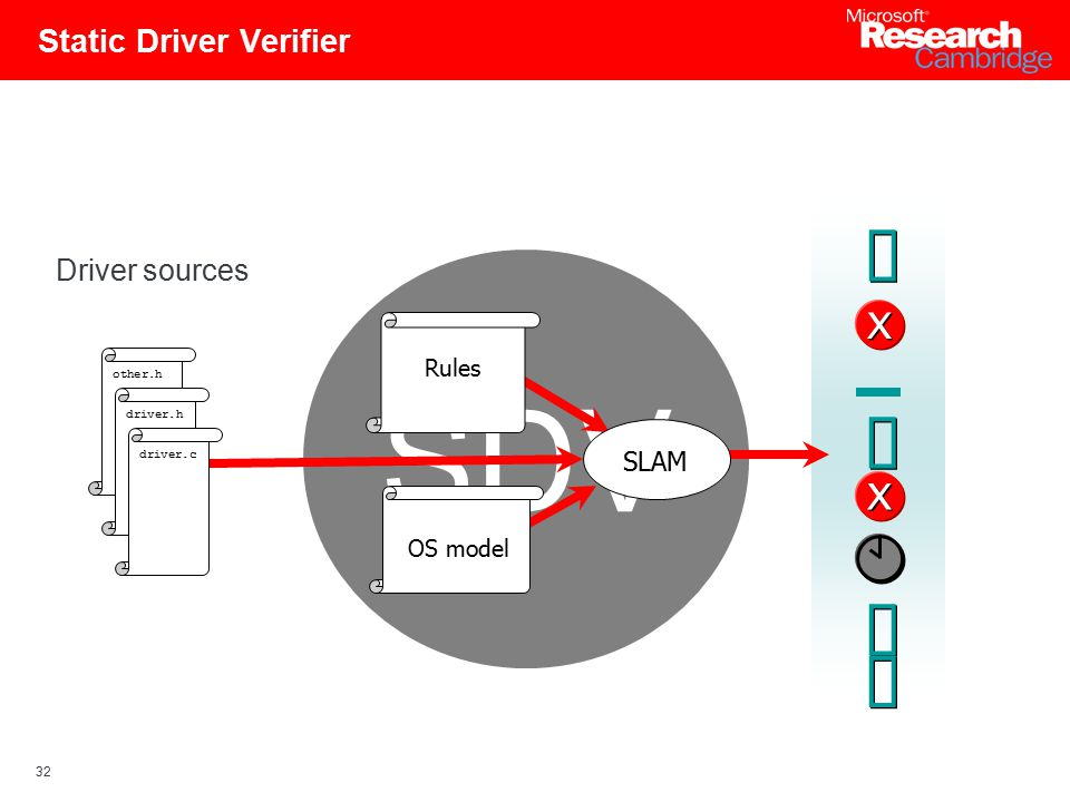 32 Static Driver Verifier SDV Rules SLAM OS model other.h driver.h driver.c X X X X Driver sources